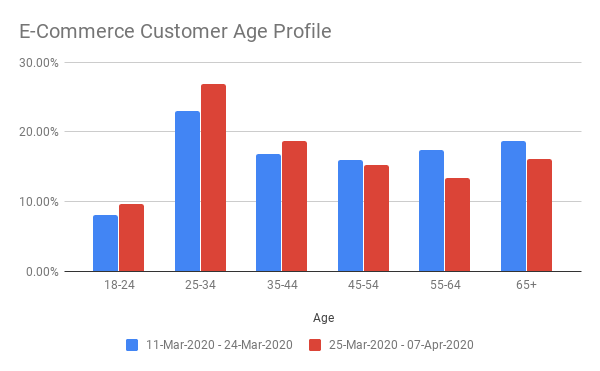 E-Commerce Customer Age Profile.png